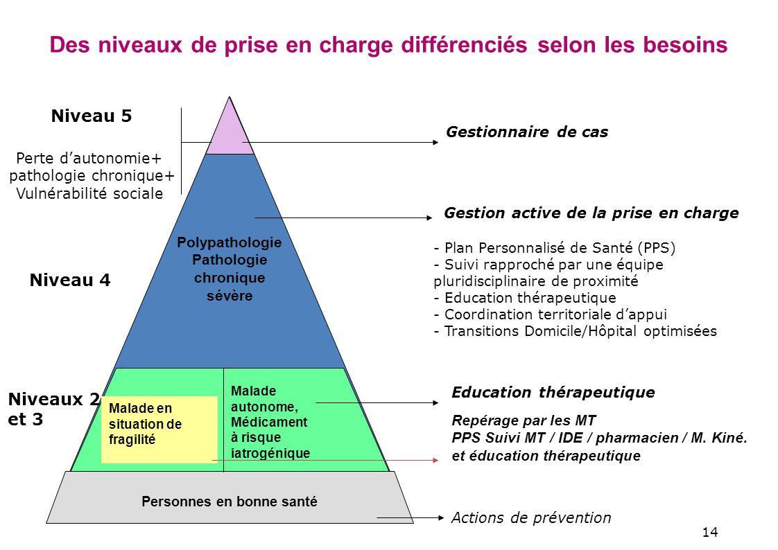 14 Education thérapeutique Repérage par les MT PPS Suivi MT / IDE / pharmacien / M.