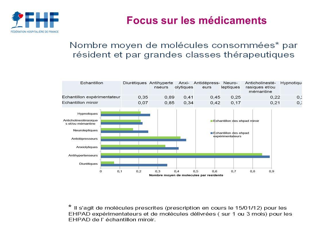 Focus sur les médicaments