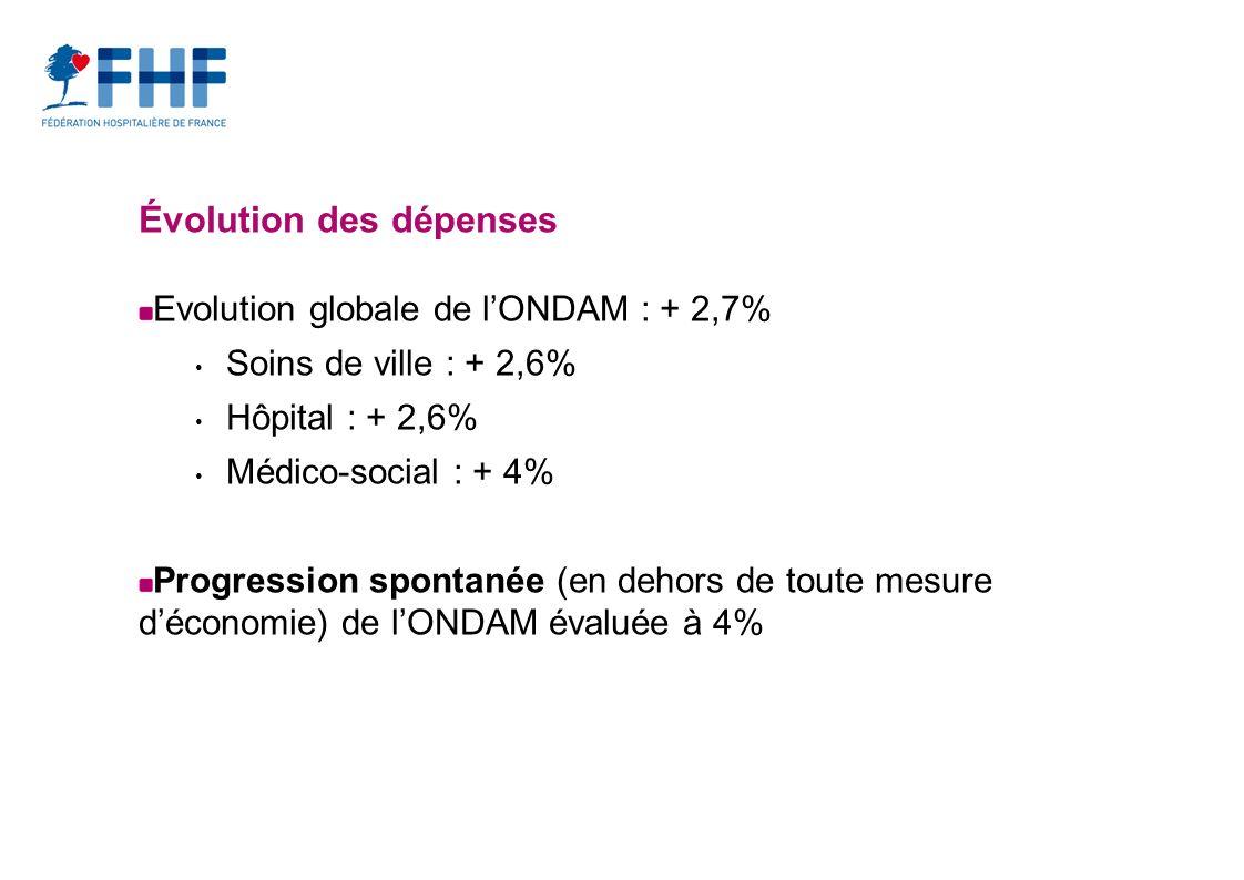 Évolution des dépenses Evolution globale de lONDAM : + 2,7% Soins de ville : + 2,6% Hôpital : + 2,6% Médico-social : + 4% Progression spontanée (en dehors de toute mesure déconomie) de lONDAM évaluée à 4%
