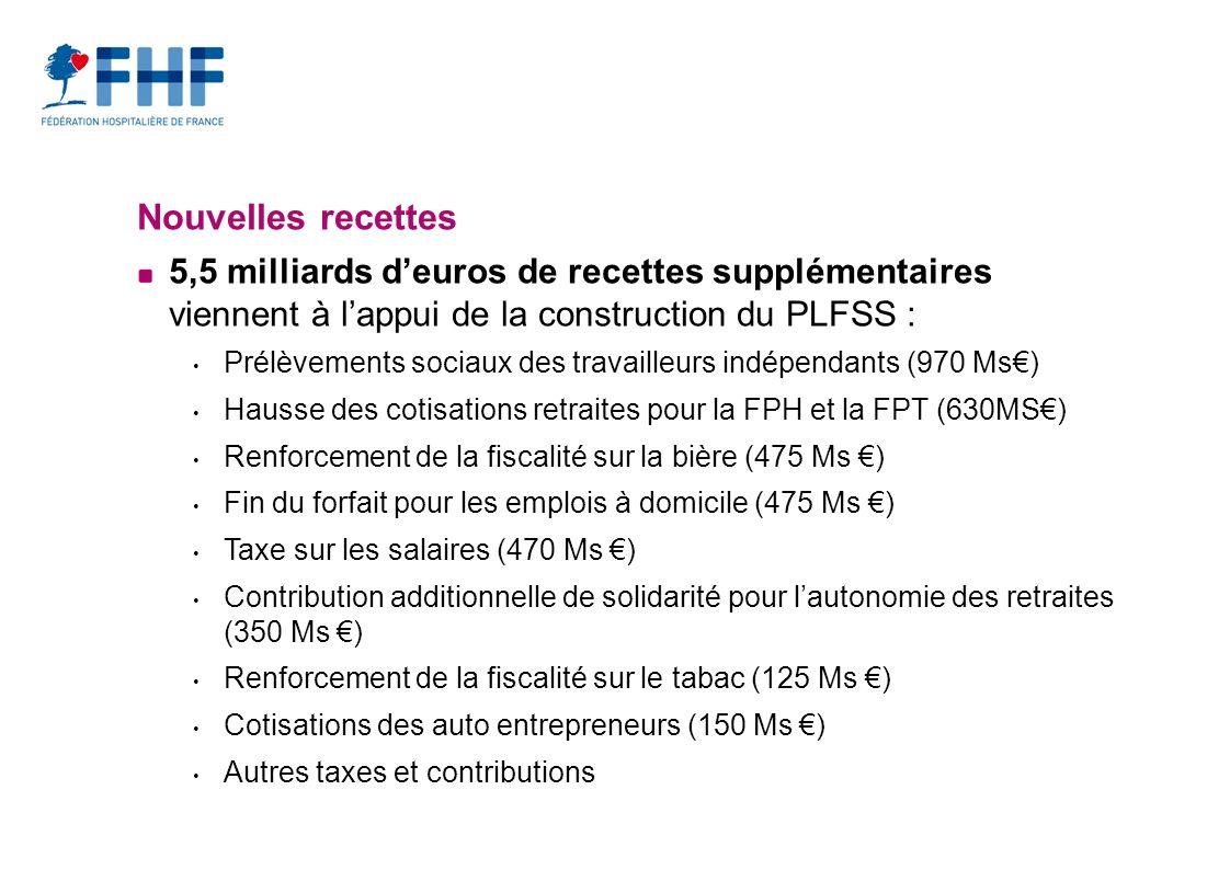 Nouvelles recettes 5,5 milliards deuros de recettes supplémentaires viennent à lappui de la construction du PLFSS : Prélèvements sociaux des travailleurs indépendants (970 Ms) Hausse des cotisations retraites pour la FPH et la FPT (630MS) Renforcement de la fiscalité sur la bière (475 Ms ) Fin du forfait pour les emplois à domicile (475 Ms ) Taxe sur les salaires (470 Ms ) Contribution additionnelle de solidarité pour lautonomie des retraites (350 Ms ) Renforcement de la fiscalité sur le tabac (125 Ms ) Cotisations des auto entrepreneurs (150 Ms ) Autres taxes et contributions