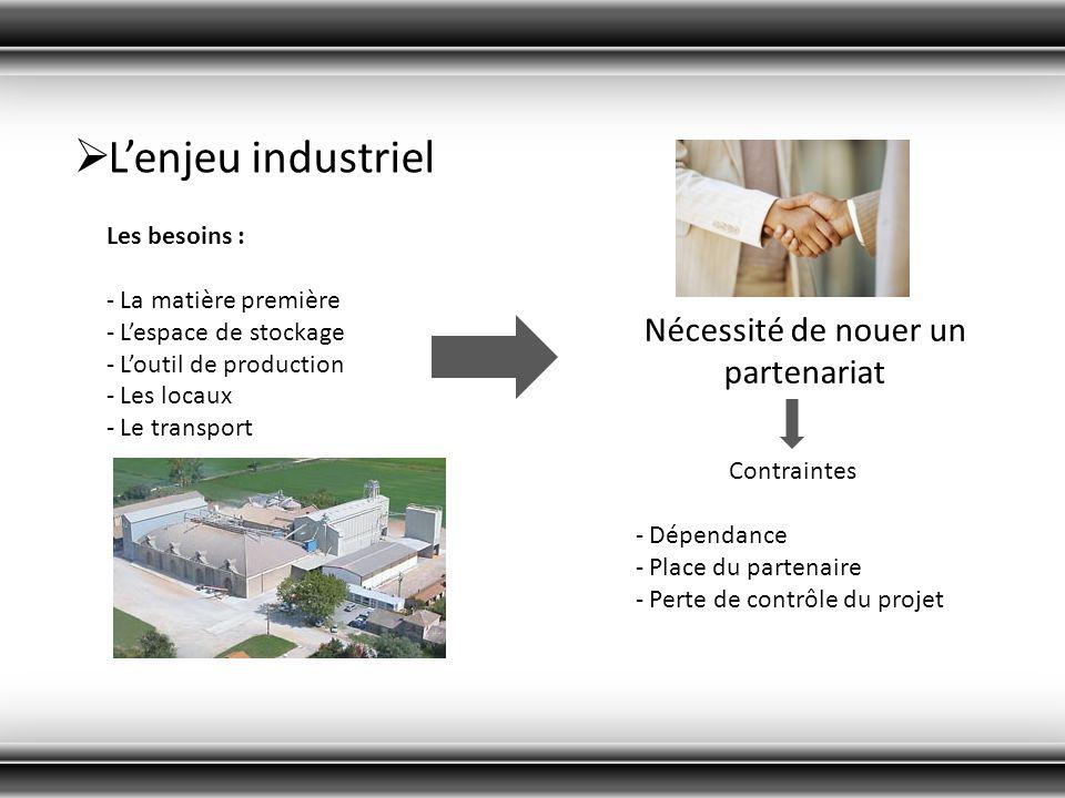 Lenjeu industriel Les besoins : - La matière première - Lespace de stockage - Loutil de production - Les locaux - Le transport Nécessité de nouer un p