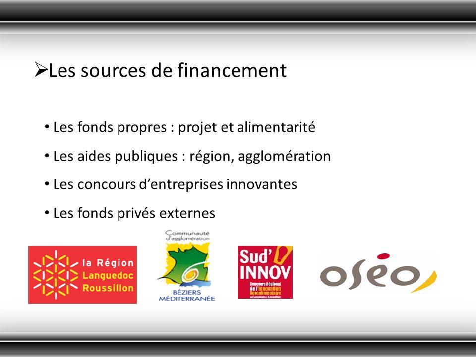 Les sources de financement Les fonds propres : projet et alimentarité Les aides publiques : région, agglomération Les concours dentreprises innovantes