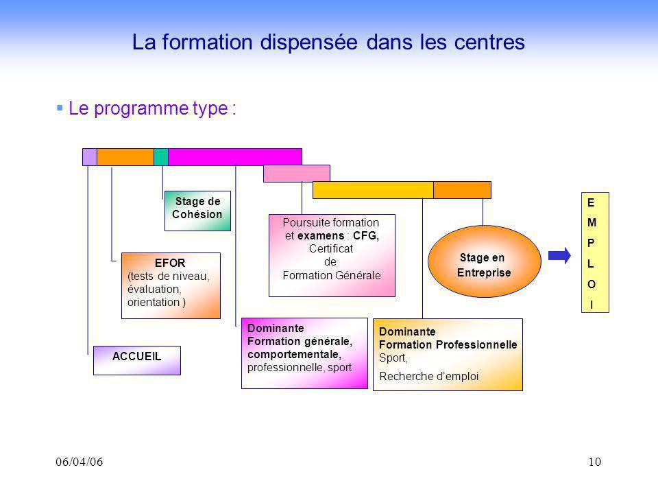 06/04/0610 Le programme type : La formation dispensée dans les centres Stage en Entreprise ACCUEIL EFOR (tests de niveau, évaluation, orientation ) Do