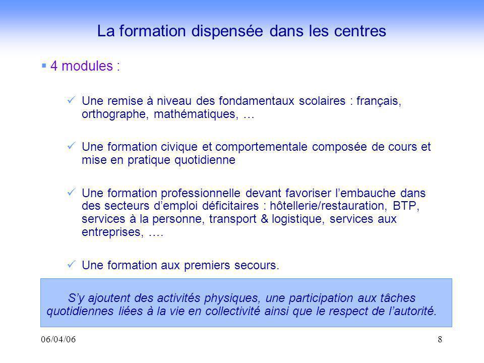 06/04/068 4 modules : Une remise à niveau des fondamentaux scolaires : français, orthographe, mathématiques, … Une formation civique et comportemental