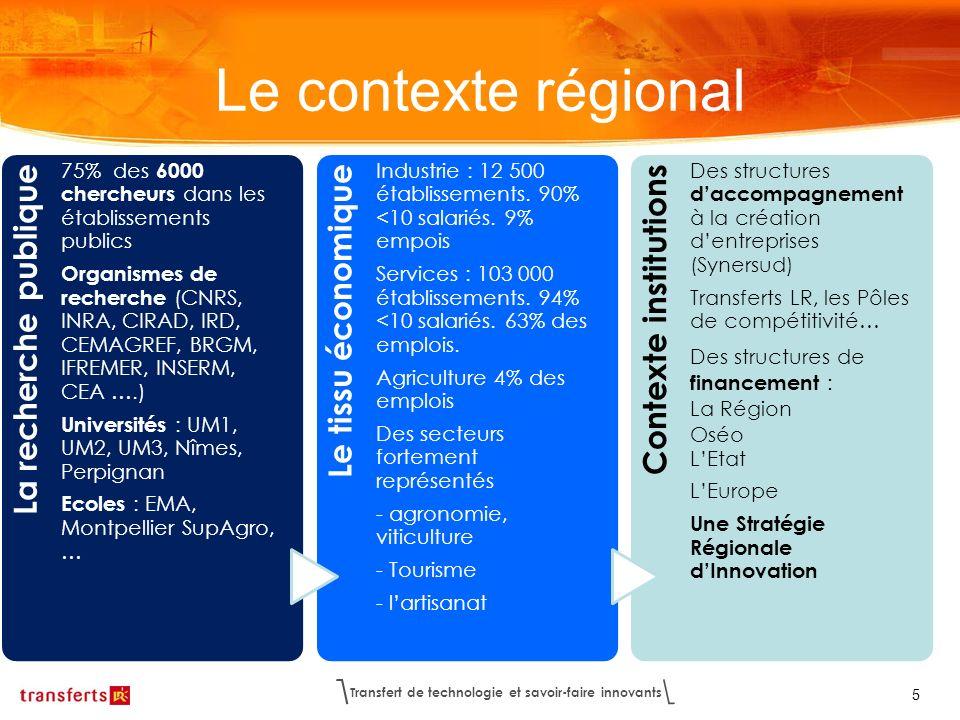 Transfert de technologie et savoir-faire innovants 5 Le contexte régional La recherche publique 75% des 6000 chercheurs dans les établissements public