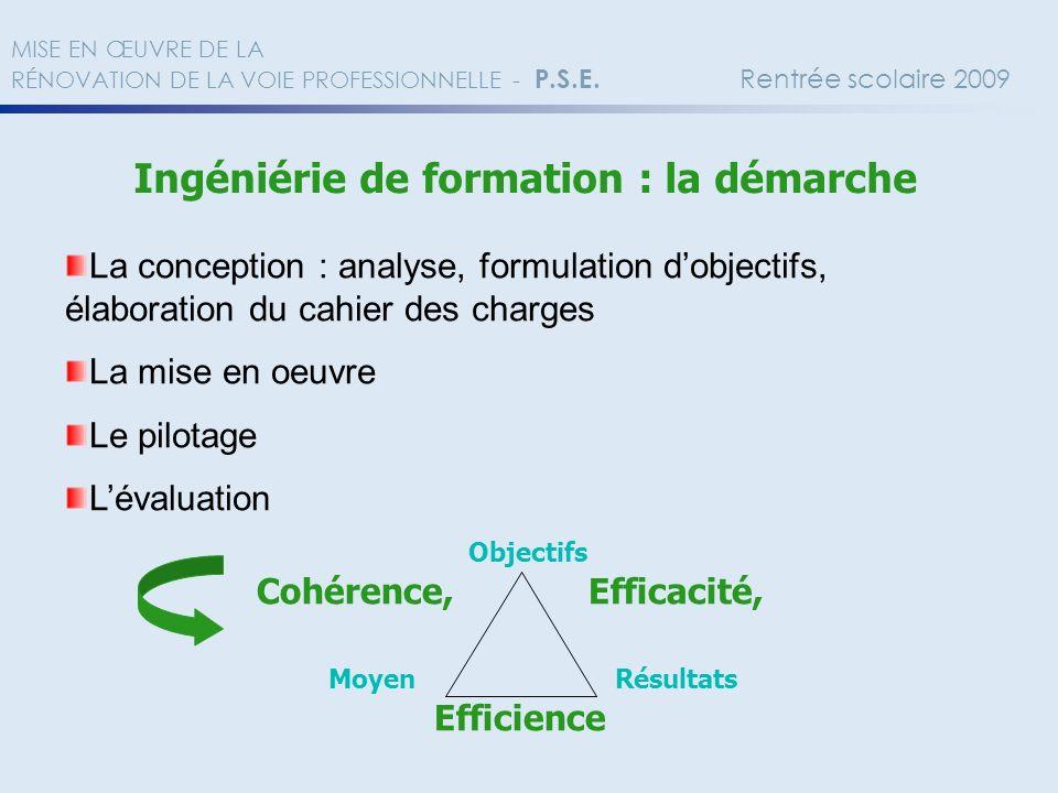 Ingéniérie de formation : la démarche La conception : analyse, formulation dobjectifs, élaboration du cahier des charges La mise en oeuvre Le pilotage