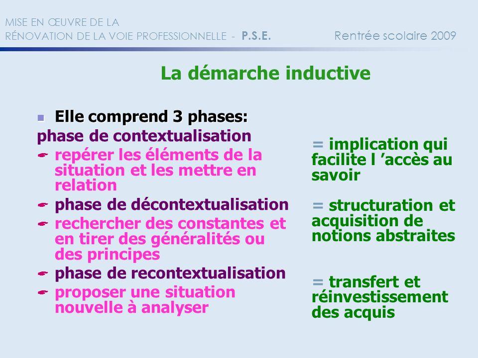 Elle comprend 3 phases: Elle comprend 3 phases: phase de contextualisation repérer les éléments de la situation et les mettre en relation phase de déc
