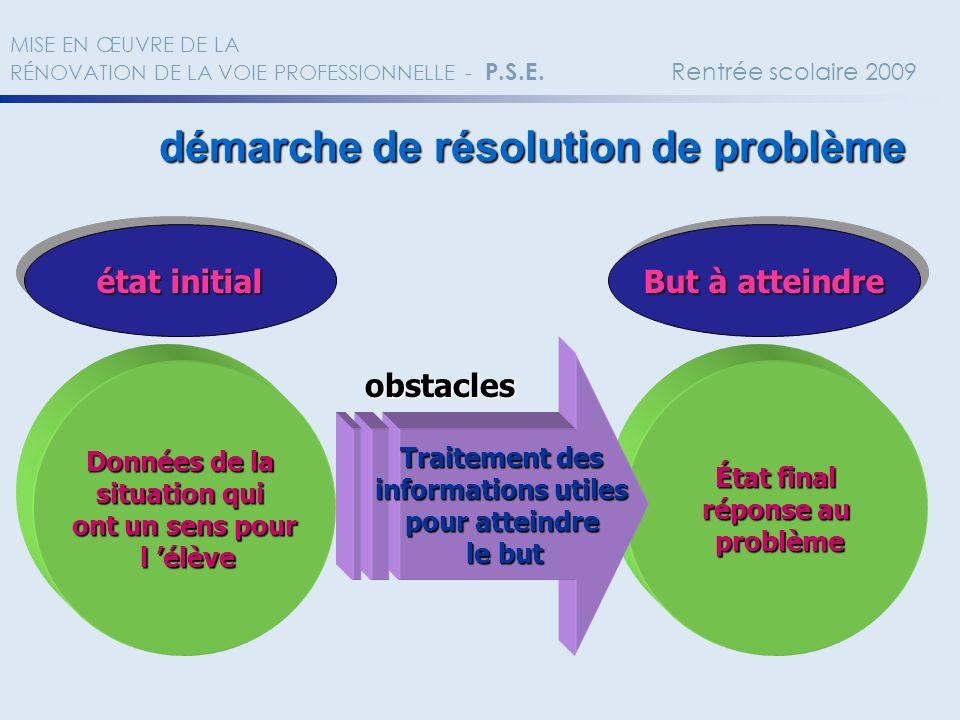 démarche de résolution de problème But à atteindre Données de la situation qui ont un sens pour l élève l élève État final réponse au problème problèm
