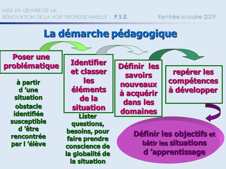 La démarche pédagogique Poser une problématique Définir les savoirs nouveaux à acquérir dans les domaines Définir les objectifs et bâtir les situation