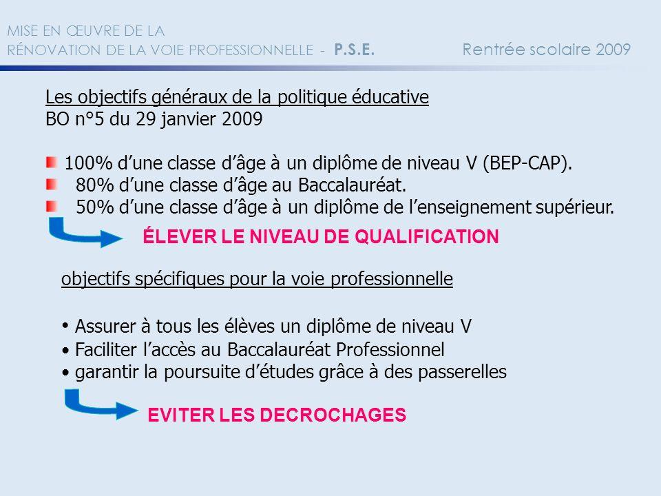 Les objectifs généraux de la politique éducative BO n°5 du 29 janvier 2009 100% dune classe dâge à un diplôme de niveau V (BEP-CAP). 80% dune classe d