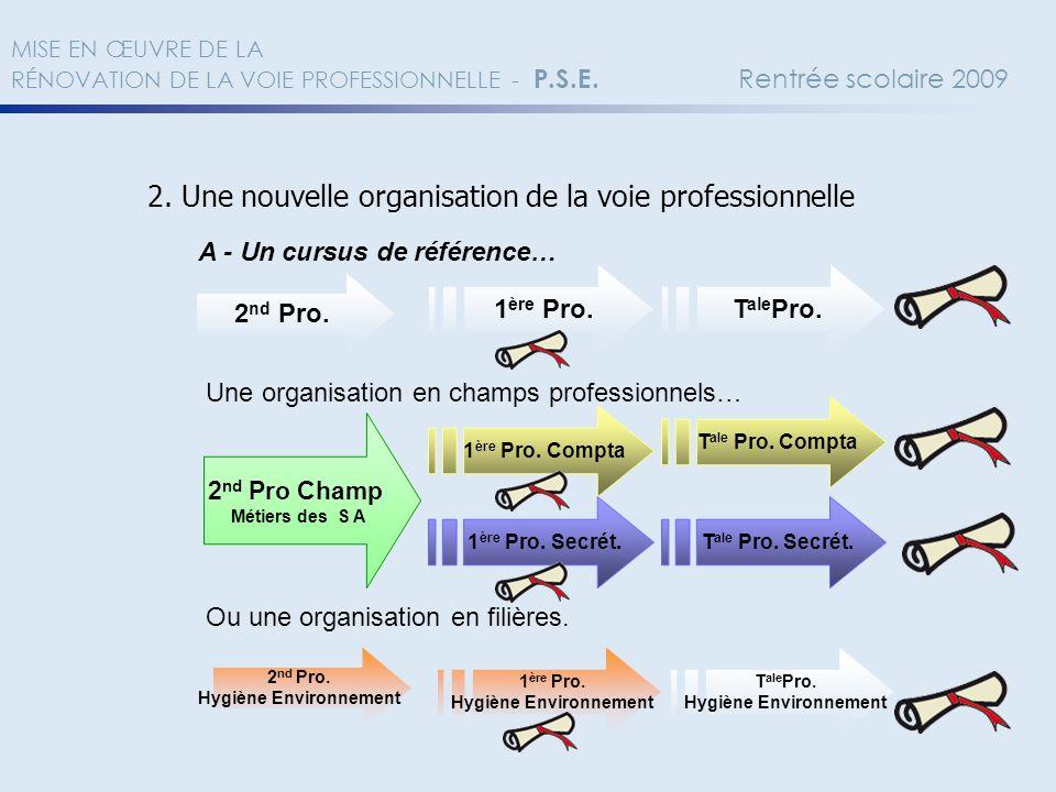 2. Une nouvelle organisation de la voie professionnelle A - Un cursus de référence… 2 nd Pro. 1 ère Pro. T ale Pro. Une organisation en champs profess