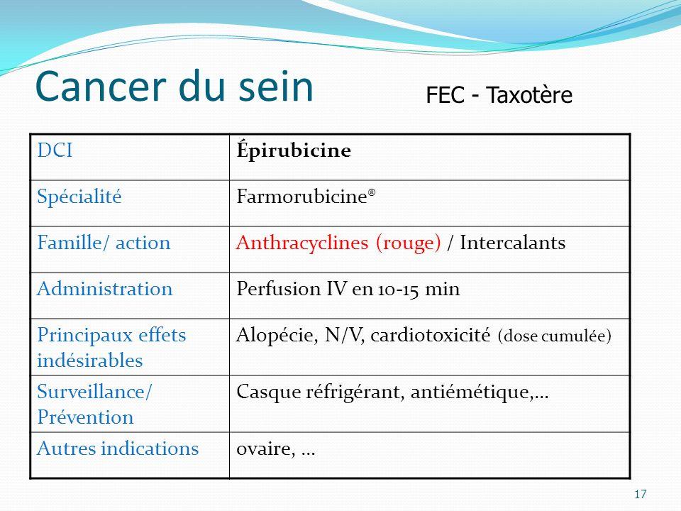 Cancer du sein 17 DCIÉpirubicine SpécialitéFarmorubicine® Famille/ actionAnthracyclines (rouge) / Intercalants AdministrationPerfusion IV en 10-15 min Principaux effets indésirables Alopécie, N/V, cardiotoxicité (dose cumulée) Surveillance/ Prévention Casque réfrigérant, antiémétique,… Autres indicationsovaire, … FEC - Taxotère