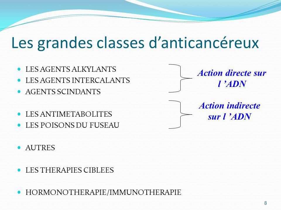 Les grandes classes danticancéreux 8 LES AGENTS ALKYLANTS LES AGENTS INTERCALANTS AGENTS SCINDANTS LES ANTIMETABOLITES LES POISONS DU FUSEAU AUTRES LES THERAPIES CIBLEES HORMONOTHERAPIE/IMMUNOTHERAPIE Action directe sur l ADN Action indirecte sur l ADN