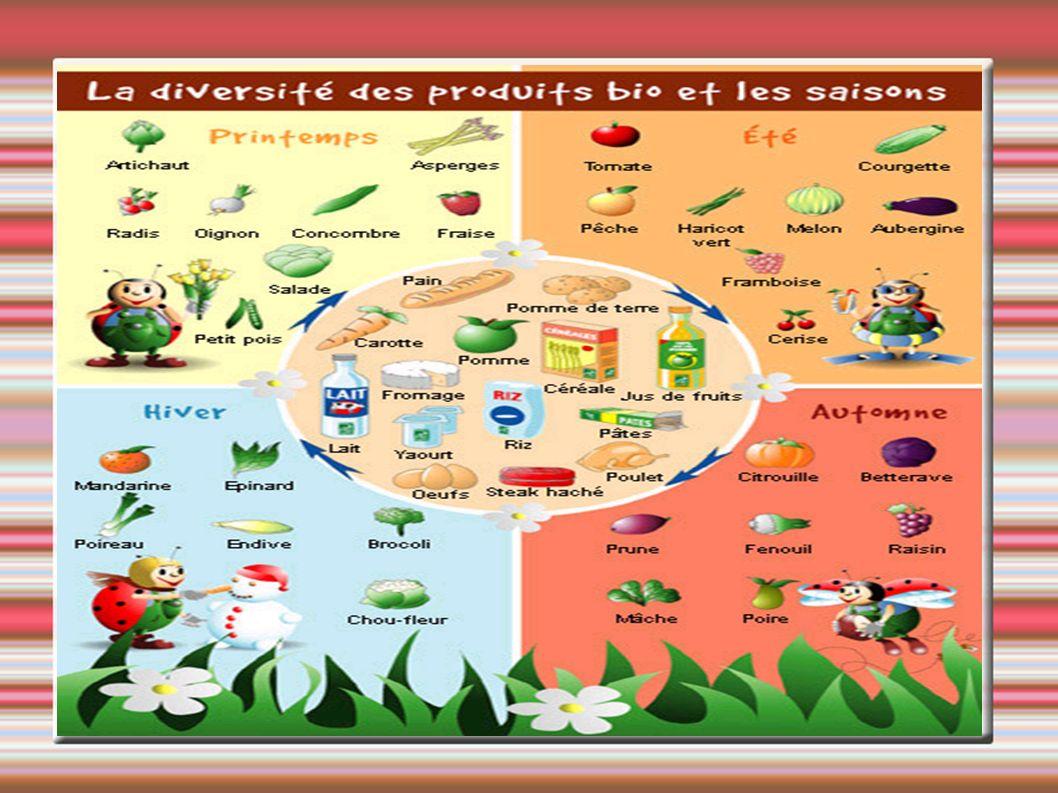 L Agriculteur Biologique contrôle l alimentation et le bien être des animaux pour produire des aliments naturels et de bonne qualité nutritionnelle 1.