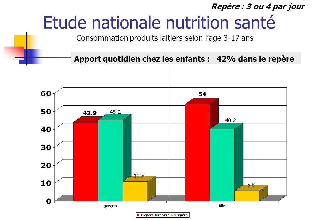Etude nationale nutrition santé Consommation produits laitiers selon lage 3-17 ans Apport quotidien chez les enfants : 42% dans le repère Repère : 3 o