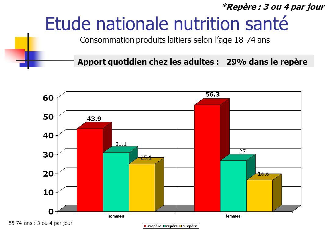 Etude nationale nutrition santé Consommation produits laitiers selon lage 18-74 ans Apport quotidien chez les adultes : 29% dans le repère *Repère : 3