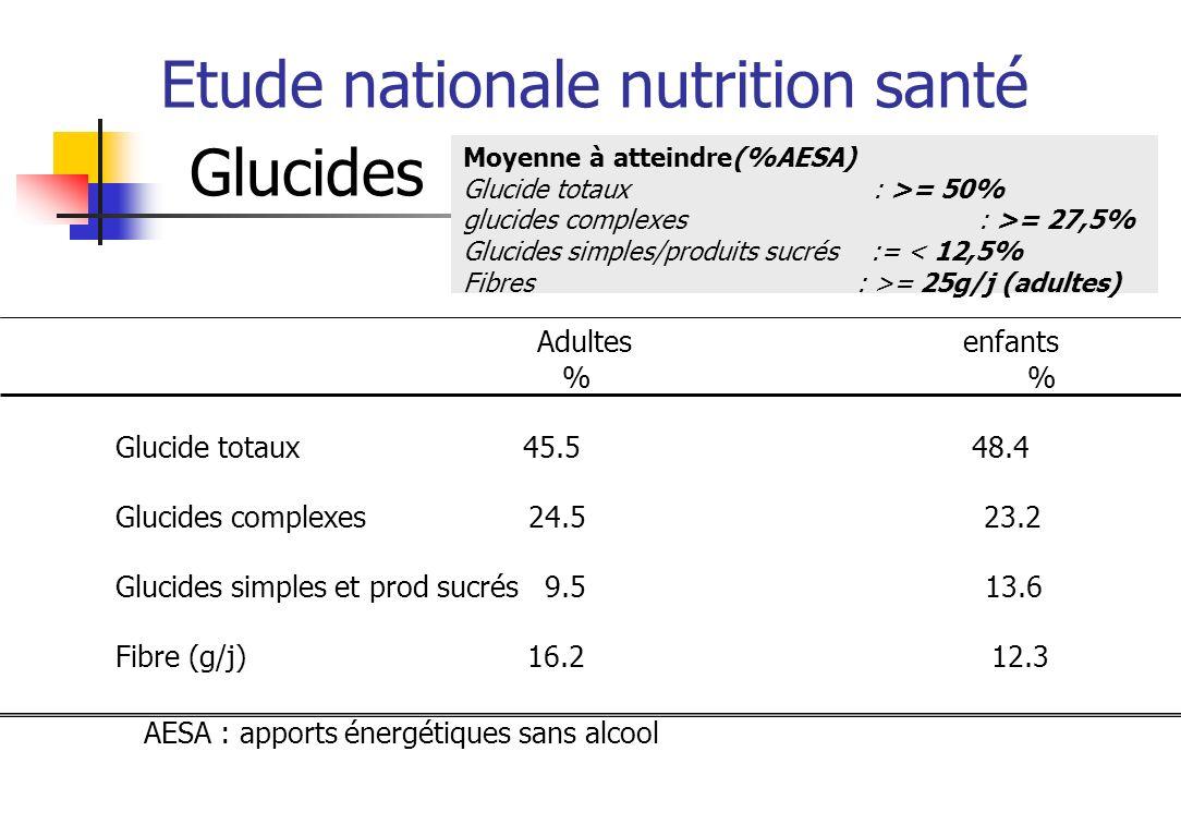 Etude nationale nutrition santé Glucides Moyenne à atteindre(%AESA) Glucide totaux : >= 50% glucides complexes : >= 27,5% Glucides simples/produits sucrés := < 12,5% Fibres : >= 25g/j (adultes) Adultes enfants Glucide totaux 45.5 48.4 Glucides complexes 24.5 23.2 Glucides simples et prod sucrés 9.5 13.6 Fibre (g/j) 16.2 12.3 % AESA : apports énergétiques sans alcool