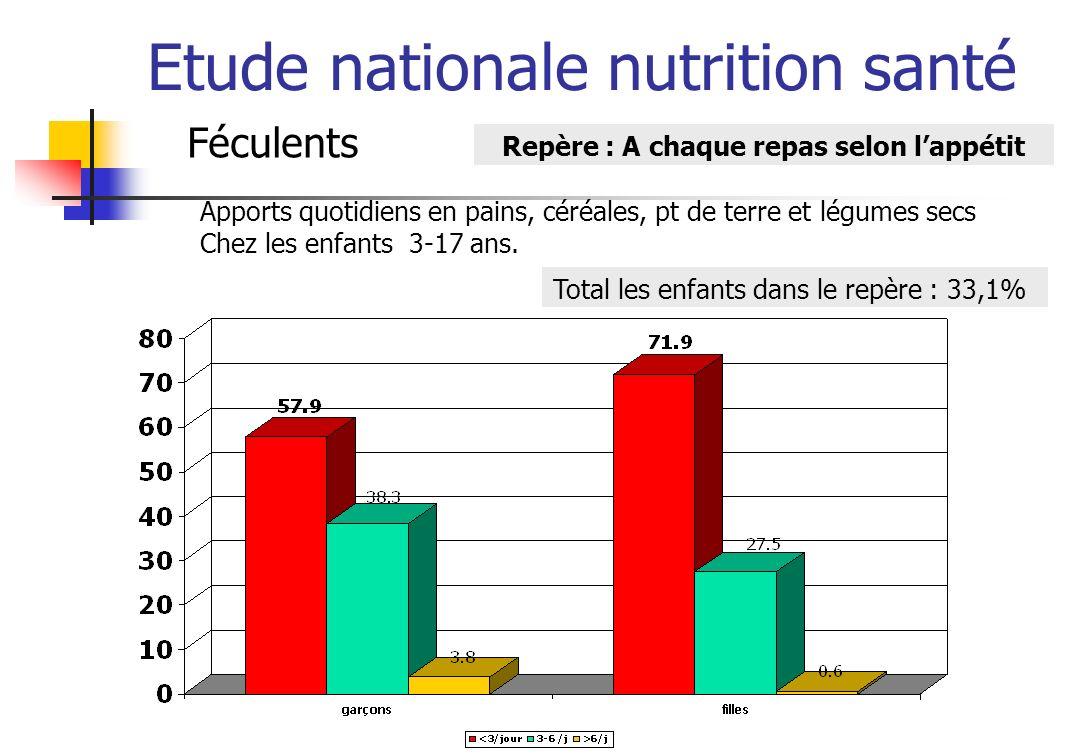 Etude nationale nutrition santé Féculents Repère : A chaque repas selon lappétit Apports quotidiens en pains, céréales, pt de terre et légumes secs Chez les enfants 3-17 ans.