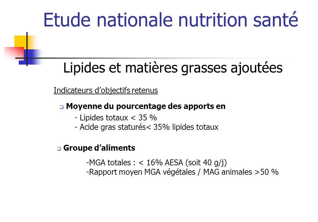 Etude nationale nutrition santé Lipides et matières grasses ajoutées - Lipides totaux < 35 % - Acide gras staturés< 35% lipides totaux Moyenne du pour
