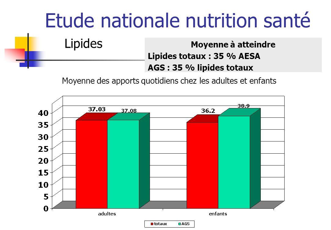 Etude nationale nutrition santé Lipides Moyenne à atteindre Lipides totaux : 35 % AESA AGS : 35 % lipides totaux Moyenne des apports quotidiens chez l