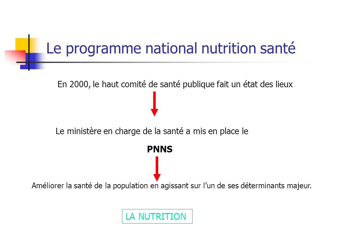 Le programme national nutrition santé En 2000, le haut comité de santé publique fait un état des lieux Le ministère en charge de la santé a mis en place le Améliorer la santé de la population en agissant sur lun de ses déterminants majeur.