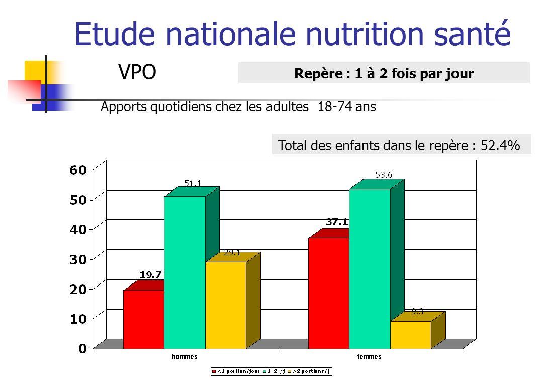 Etude nationale nutrition santé VPO Repère : 1 à 2 fois par jour Apports quotidiens chez les adultes 18-74 ans Total des enfants dans le repère : 52.4%