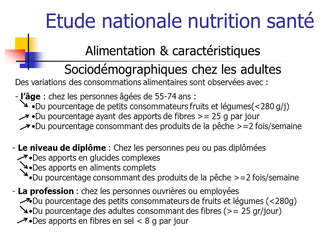 Etude nationale nutrition santé Alimentation & caractéristiques Sociodémographiques chez les adultes Des variations des consommations alimentaires sont observées avec : - lâge : chez les personnes âgées de 55-74 ans : Du pourcentage de petits consommateurs fruits et légumes(<280 g/j) Du pourcentage ayant des apports de fibres >= 25 g par jour Du pourcentage consommant des produits de la pêche >=2 fois/semaine - Le niveau de diplôme : Chez les personnes peu ou pas diplômées Des apports en glucides complexes Des apports en aliments complets Du pourcentage consommant des produits de la pêche >=2 fois/semaine - La profession : chez les personnes ouvrières ou employées Du pourcentage des petits consommateurs de fruits et légumes (<280g) Du pourcentage des adultes consommant des fibres (>= 25 gr/jour) Des apports en fibres en sel < 8 g par jour