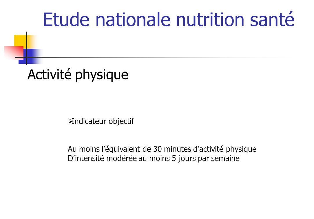 Etude nationale nutrition santé Activité physique Indicateur objectif Au moins léquivalent de 30 minutes dactivité physique Dintensité modérée au moins 5 jours par semaine