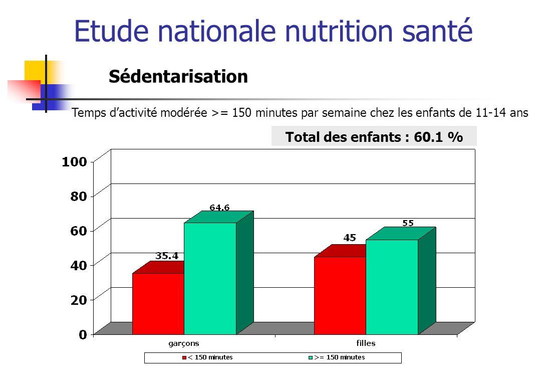 Etude nationale nutrition santé Total des enfants : 60.1 % Sédentarisation Temps dactivité modérée >= 150 minutes par semaine chez les enfants de 11-1