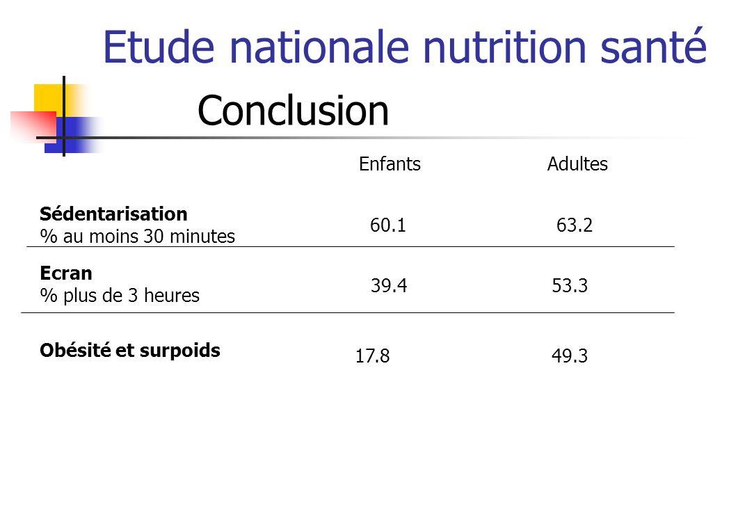 Etude nationale nutrition santé Conclusion Sédentarisation % au moins 30 minutes 60.1 63.2 Enfants Adultes Ecran % plus de 3 heures 39.4 53.3 Obésité