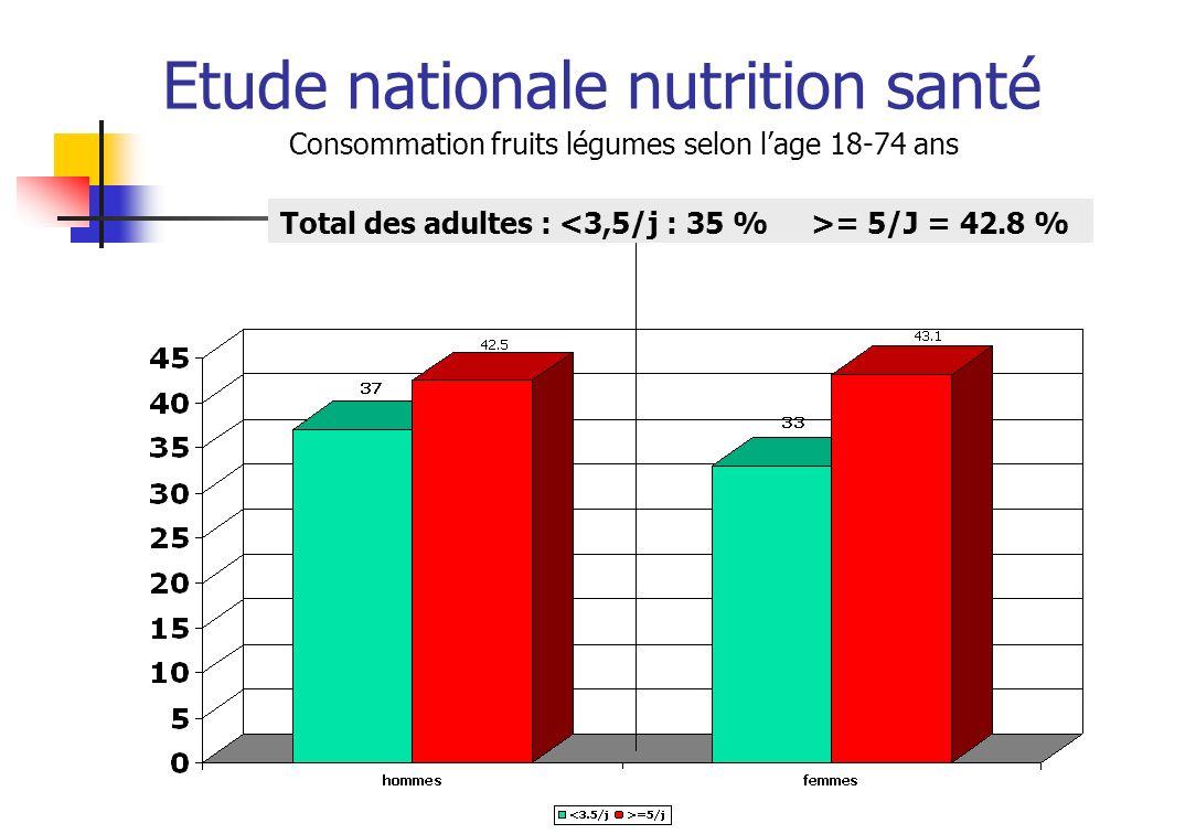 Etude nationale nutrition santé Consommation fruits légumes selon lage 18-74 ans Total des adultes : = 5/J = 42.8 %
