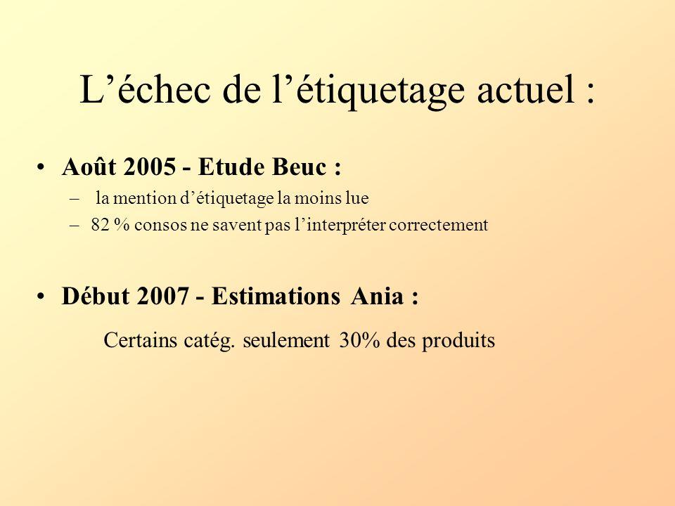 Léchec de létiquetage actuel : Août 2005 - Etude Beuc : – la mention détiquetage la moins lue –82 % consos ne savent pas linterpréter correctement Déb