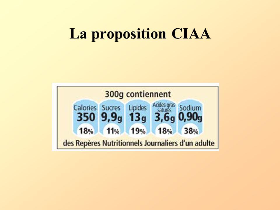 La proposition CIAA
