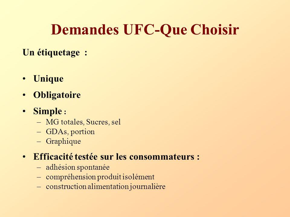 Demandes UFC-Que Choisir Un étiquetage : Unique Obligatoire Simple : –MG totales, Sucres, sel –GDAs, portion –Graphique Efficacité testée sur les cons