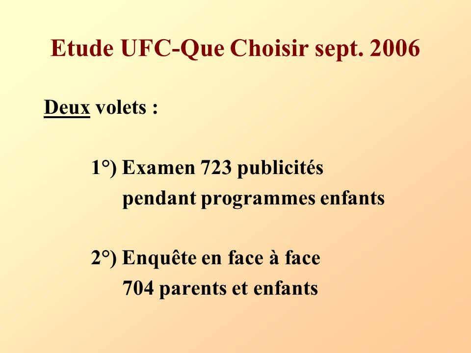 Etude UFC-Que Choisir sept. 2006 Deux volets : 1°) Examen 723 publicités pendant programmes enfants 2°) Enquête en face à face 704 parents et enfants