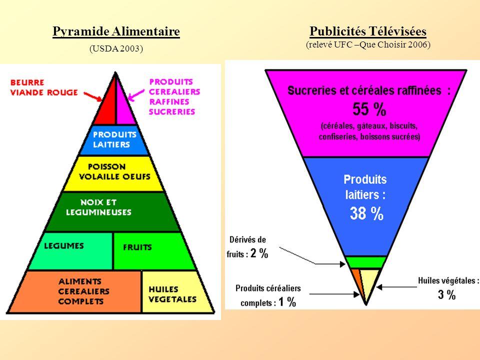Pyramide Alimentaire (USDA 2003) Publicités Télévisées (relevé UFC –Que Choisir 2006)
