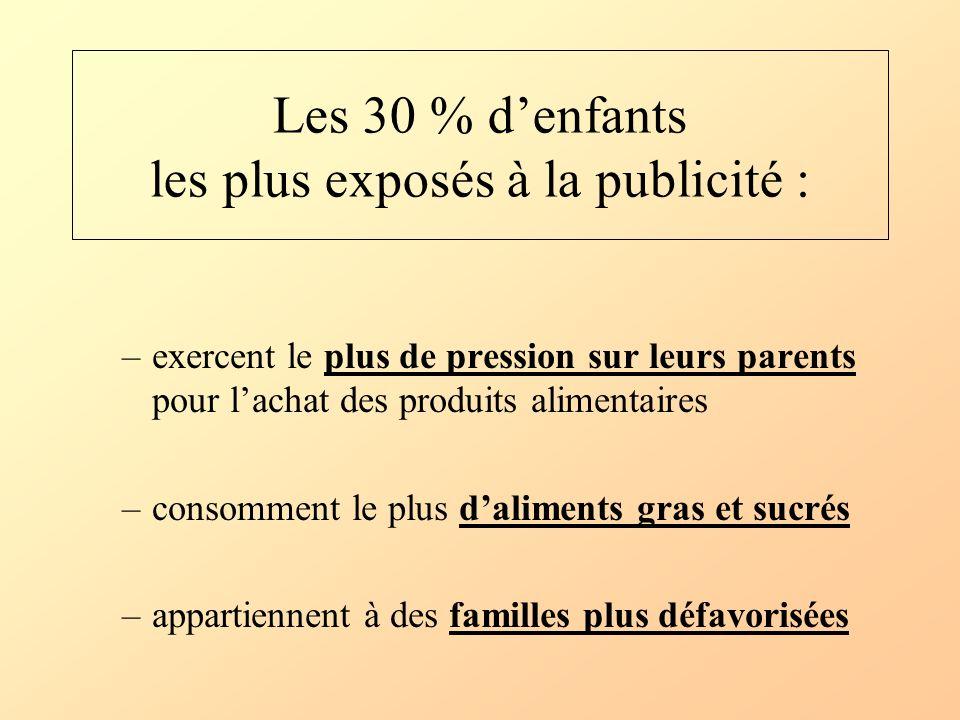 Les 30 % denfants les plus exposés à la publicité : –exercent le plus de pression sur leurs parents pour lachat des produits alimentaires –consomment