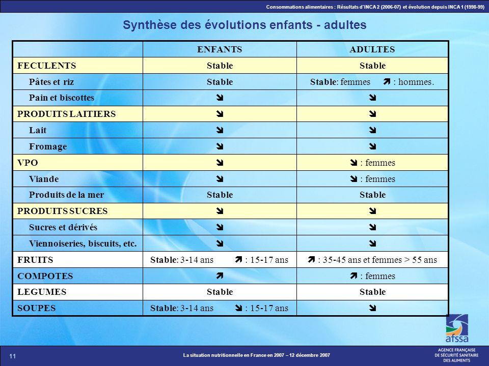 11 La situation nutritionnelle en France en 2007 – 12 décembre 2007 Consommations alimentaires : Résultats dINCA 2 (2006-07) et évolution depuis INCA