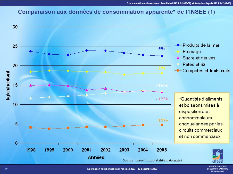 12 La situation nutritionnelle en France en 2007 – 12 décembre 2007 Consommations alimentaires : Résultats dINCA 2 (2006-07) et évolution depuis INCA