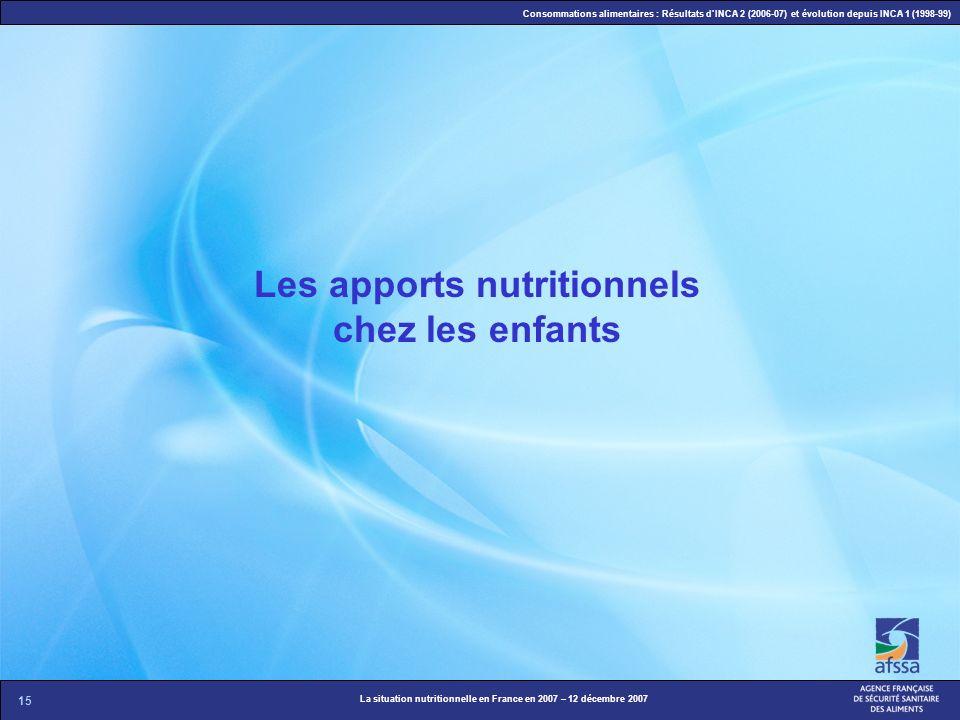 15 La situation nutritionnelle en France en 2007 – 12 décembre 2007 Consommations alimentaires : Résultats dINCA 2 (2006-07) et évolution depuis INCA