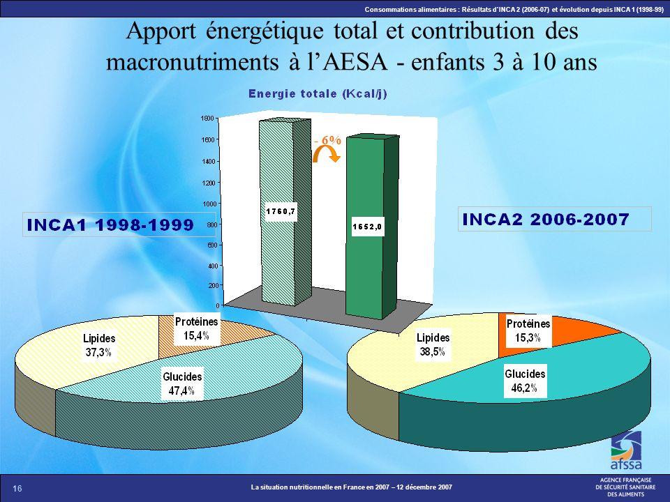 16 La situation nutritionnelle en France en 2007 – 12 décembre 2007 Consommations alimentaires : Résultats dINCA 2 (2006-07) et évolution depuis INCA