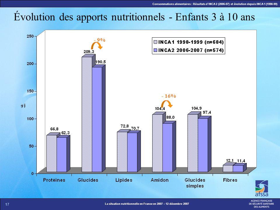 17 La situation nutritionnelle en France en 2007 – 12 décembre 2007 Consommations alimentaires : Résultats dINCA 2 (2006-07) et évolution depuis INCA