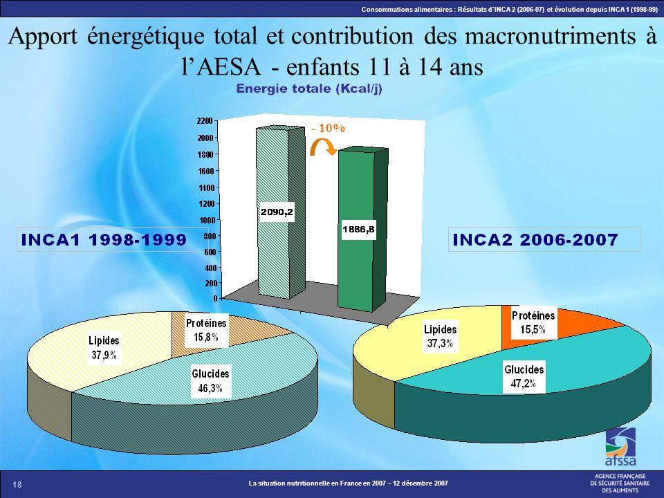 18 La situation nutritionnelle en France en 2007 – 12 décembre 2007 Consommations alimentaires : Résultats dINCA 2 (2006-07) et évolution depuis INCA