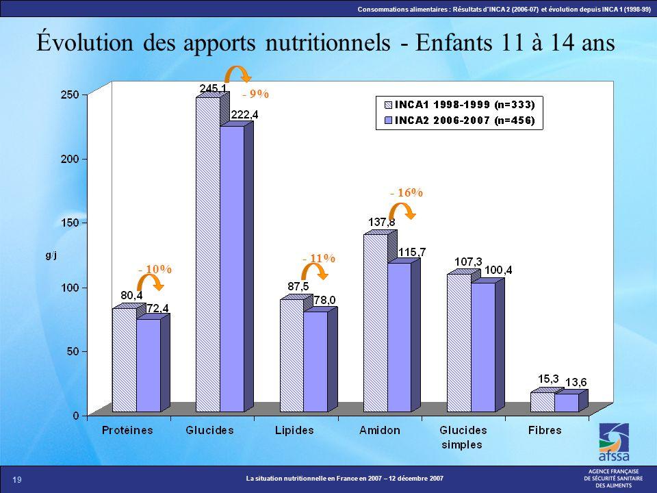 19 La situation nutritionnelle en France en 2007 – 12 décembre 2007 Consommations alimentaires : Résultats dINCA 2 (2006-07) et évolution depuis INCA