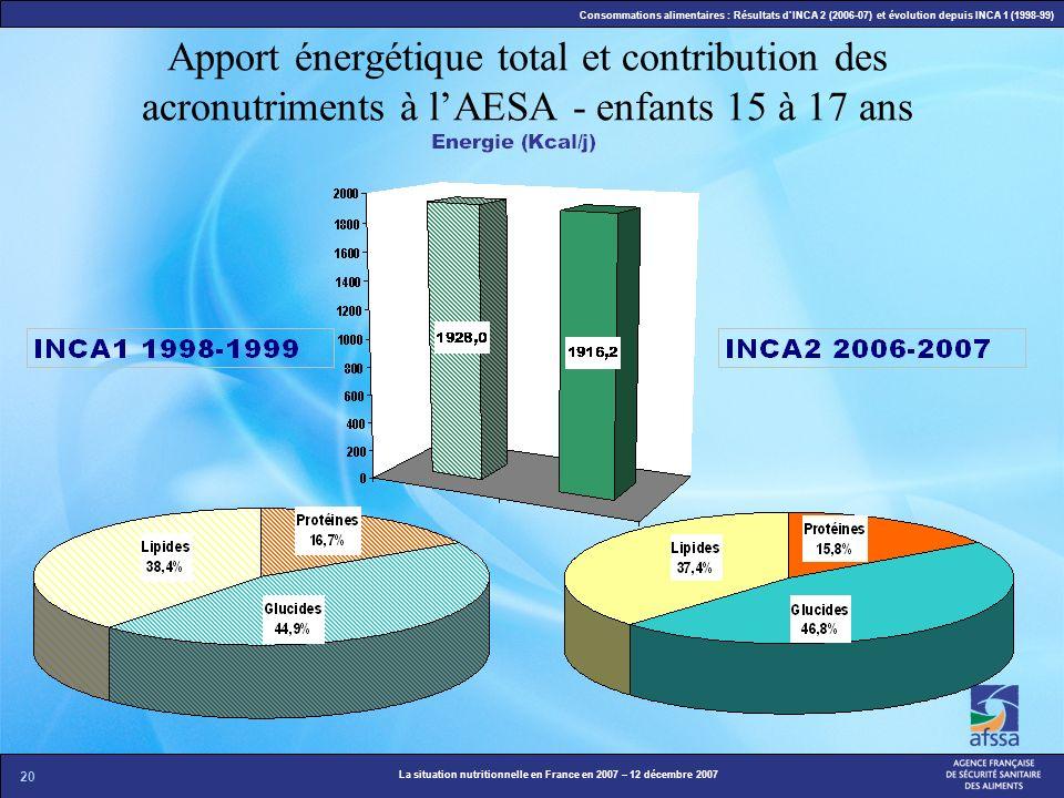 20 La situation nutritionnelle en France en 2007 – 12 décembre 2007 Consommations alimentaires : Résultats dINCA 2 (2006-07) et évolution depuis INCA