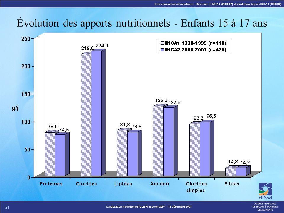 21 La situation nutritionnelle en France en 2007 – 12 décembre 2007 Consommations alimentaires : Résultats dINCA 2 (2006-07) et évolution depuis INCA