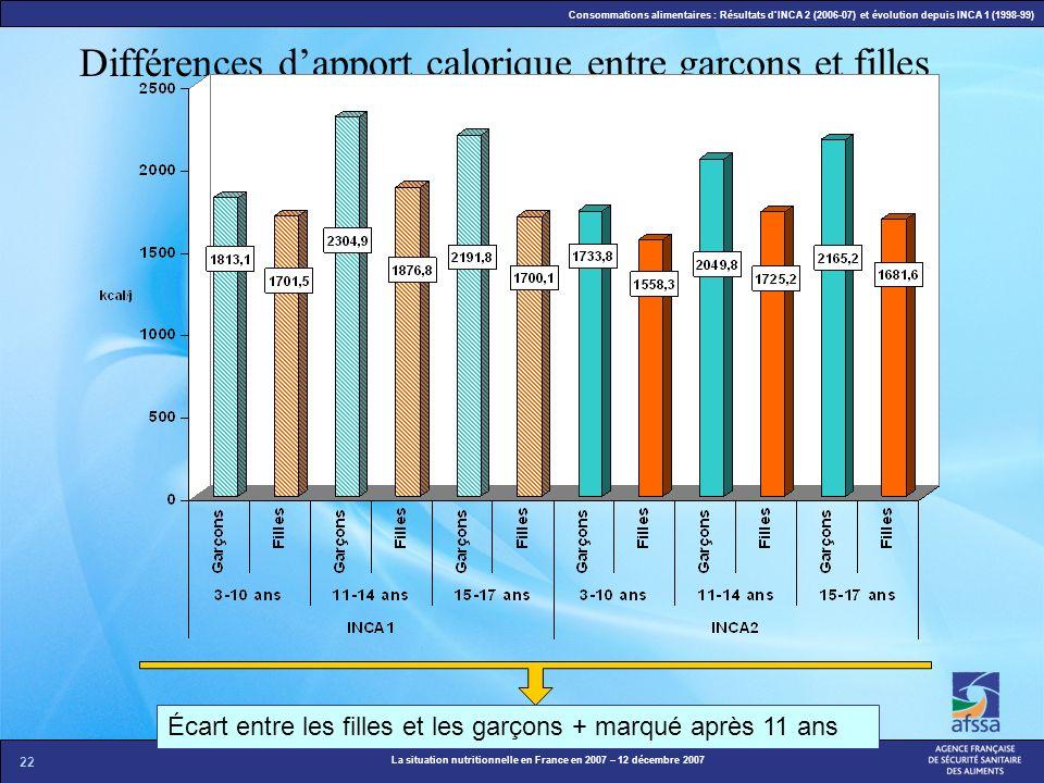 22 La situation nutritionnelle en France en 2007 – 12 décembre 2007 Consommations alimentaires : Résultats dINCA 2 (2006-07) et évolution depuis INCA
