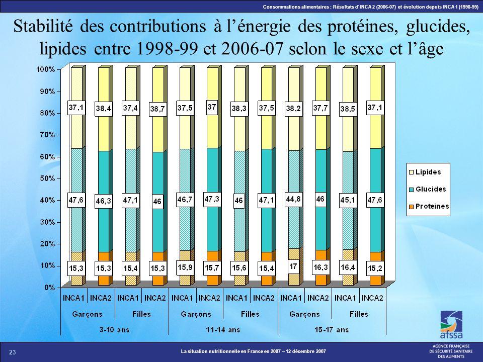 23 La situation nutritionnelle en France en 2007 – 12 décembre 2007 Consommations alimentaires : Résultats dINCA 2 (2006-07) et évolution depuis INCA