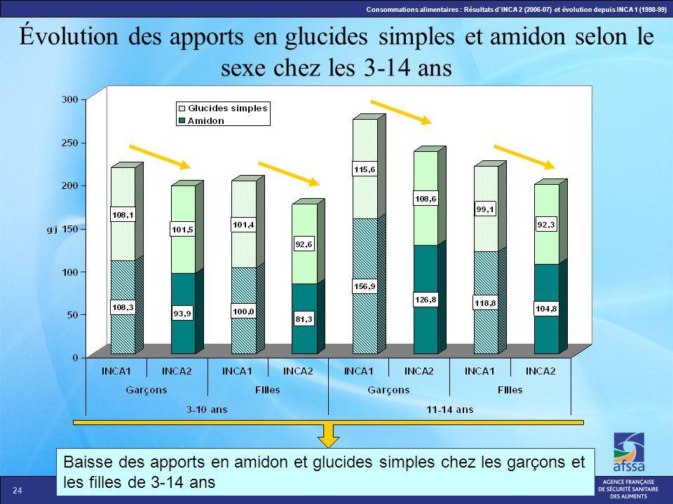 24 La situation nutritionnelle en France en 2007 – 12 décembre 2007 Consommations alimentaires : Résultats dINCA 2 (2006-07) et évolution depuis INCA
