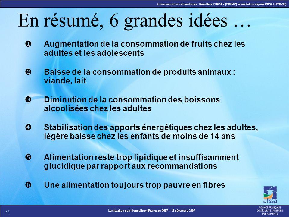 27 La situation nutritionnelle en France en 2007 – 12 décembre 2007 Consommations alimentaires : Résultats dINCA 2 (2006-07) et évolution depuis INCA